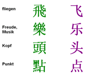 Traditionelle Chinesische Schriftzeichen im Vergleich mit modernen (vereinfachten) chinesischen Schriftzeichen, die einfacher zu lernen sind